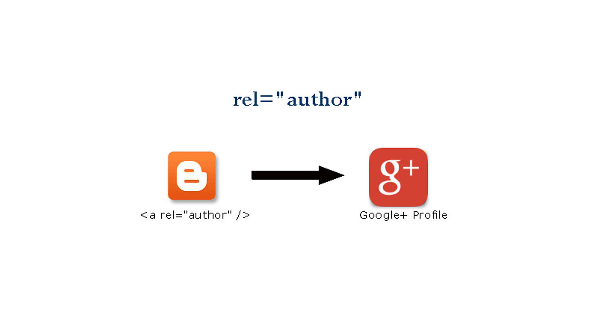 "How to Verify Authorship (rel=""author"") in Google SERP"