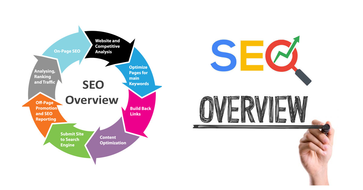 SEO Overview: What? Why? And How?