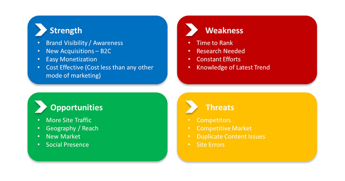 SWOT Analysis of SEO